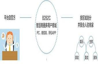 远丰电商 | B2B2C商城系统的开发模式有哪些?