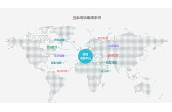 远丰案例丨中石化携手远丰搭建跨境电商平台,开拓海外交易市场